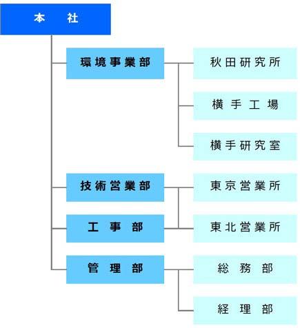 クマケン工業株式会社の組織図